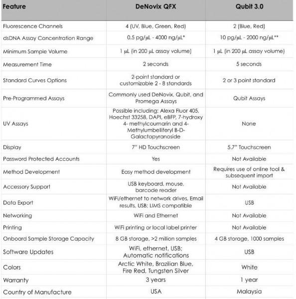denovix, spektrofotmetre, QFX, florometre, flouremeter, gen plaza