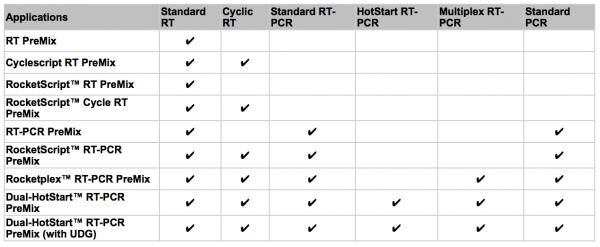 RT_PCR_kitleri